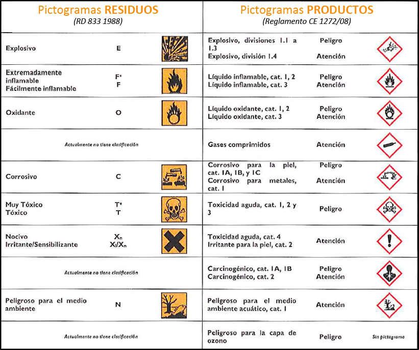tabla pictogramas residuos vs productos